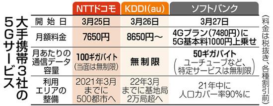 日本运营商 KDDI 3月26日启动 5G 商用服务