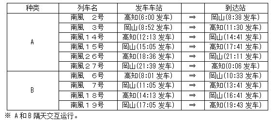 JR四国面包超人列车上线啦~附面包超人列车最新时刻表信息